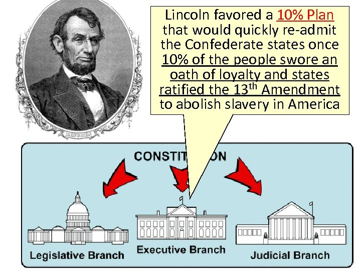 Lincoln favored a 10% Plan that would quickly re-admit the Confederate states once 10%
