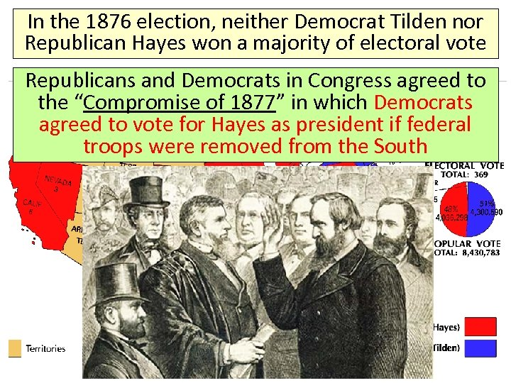 In the 1876 election, neither Democrat Tilden nor Republican Hayes won a majority of