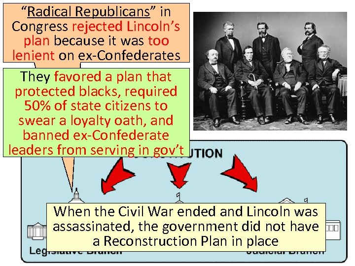 """Radical Republicans"" in Congress rejected Lincoln's plan because it was too lenient on ex-Confederates"