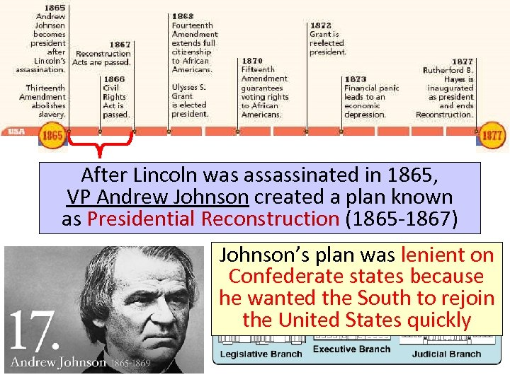 Reconstruction: 1865 -1877 After Lincoln was assassinated in 1865, VP Andrew Johnson created a