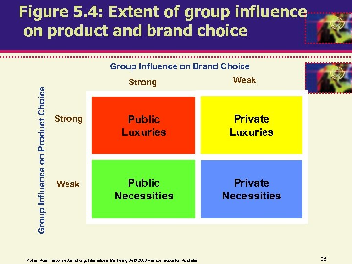 Figure 5. 4: Extent of group influence on product and brand choice Group Influence