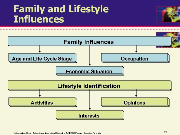 Family and Lifestyle Influences Family Influences Occupation Age and Life Cycle Stage Economic Situation