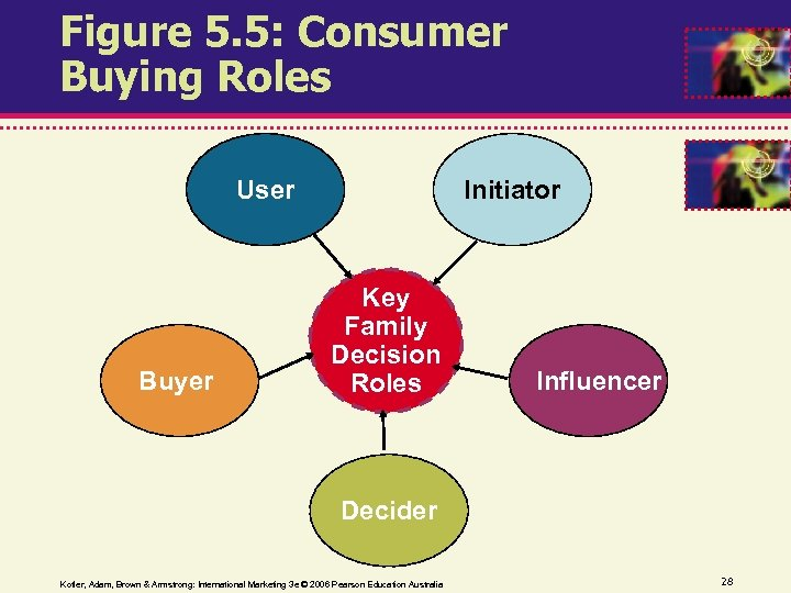 Figure 5. 5: Consumer Buying Roles User Buyer Initiator Key Family Decision Roles Influencer