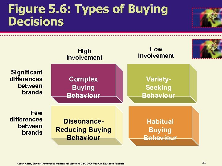 Figure 5. 6: Types of Buying Decisions High Involvement Significant differences between brands Few
