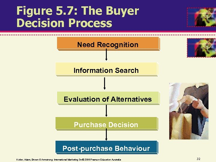 Figure 5. 7: The Buyer Decision Process Need Recognition Information Search Evaluation of Alternatives