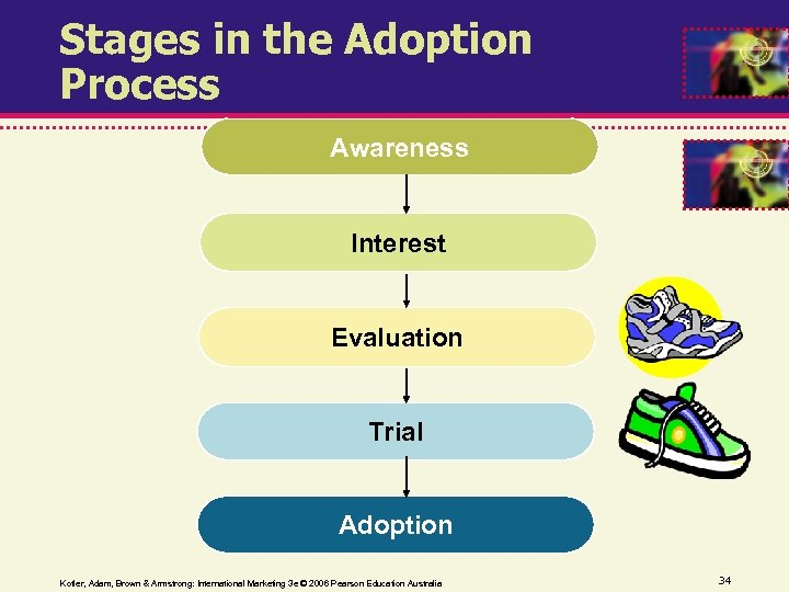 Stages in the Adoption Process Awareness Interest Evaluation Trial Adoption Kotler, Adam, Brown &