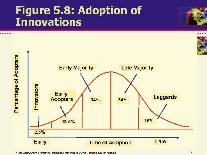 Early Majority Innovators Percentage of Adopters Figure 5. 8: Adoption of Innovations Early Adopters