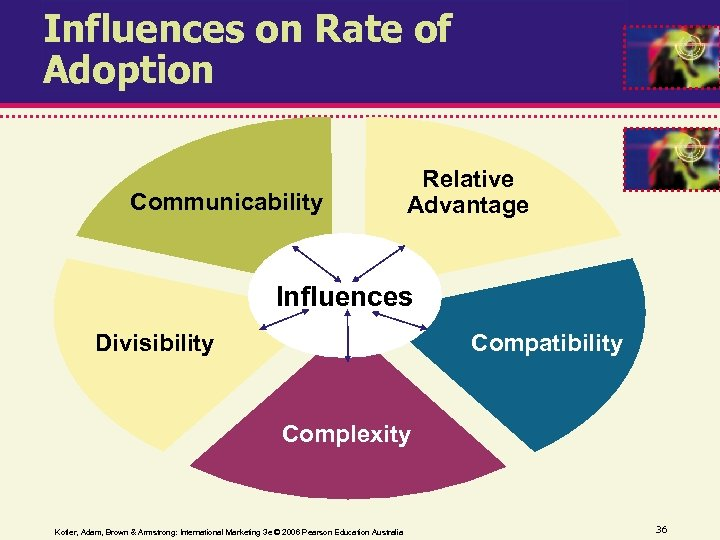 Influences on Rate of Adoption Communicability Relative Advantage Influences Divisibility Compatibility Complexity Kotler, Adam,