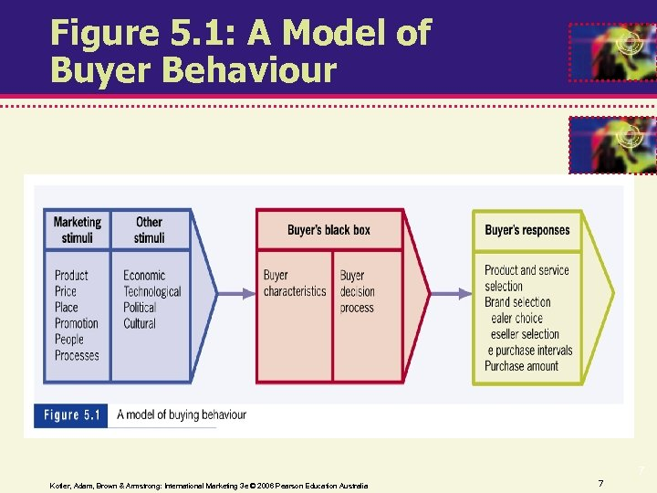Figure 5. 1: A Model of Buyer Behaviour Kotler, Adam, Brown & Armstrong: International