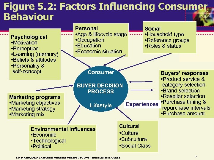 Figure 5. 2: Factors Influencing Consumer Behaviour Psychological • Motivation • Perception • Learning