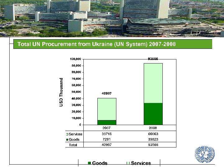 Total UN Procurement from Ukraine (UN System) 2007 -2008