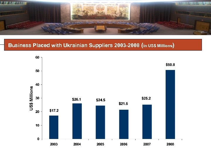 Business Placed with Ukrainian Suppliers 2003 -2008 (in US$ Millions)