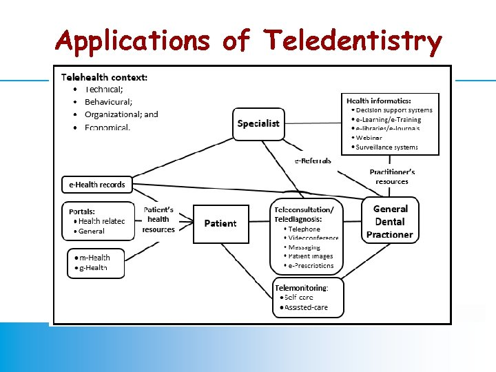 Applications of Teledentistry