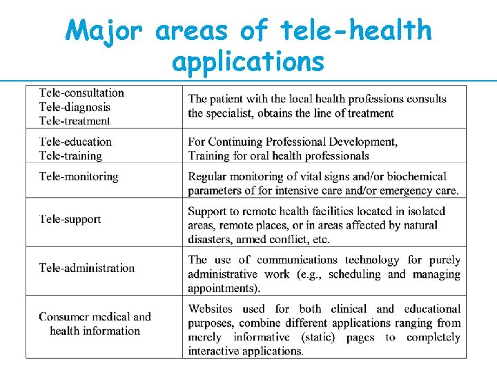 Major areas of tele-health applications