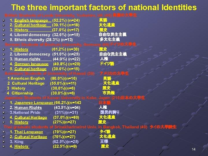 The three important factors of national Identities  British Students of Leeds University, Yorkshire, UK