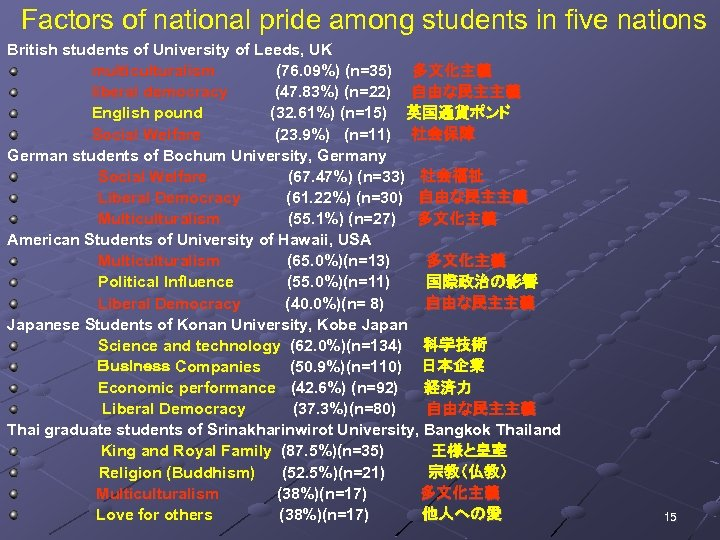 Factors of national pride among students in five nations British students of University of
