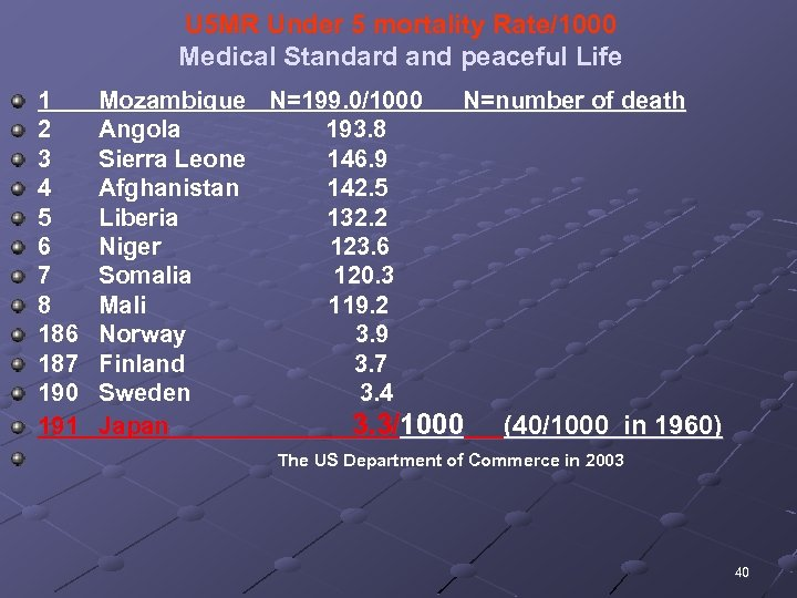 U 5 MR Under 5 mortality Rate/1000 Medical Standard and peaceful Life 1 Mozambique