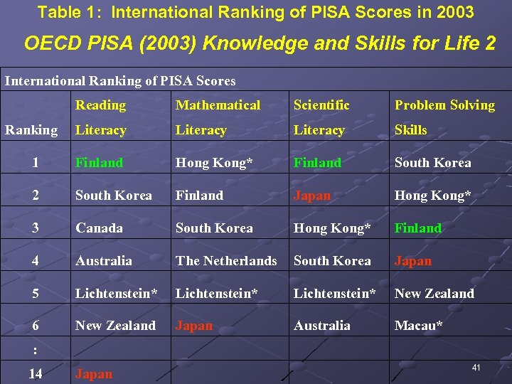 Table 1: International Ranking of PISA Scores in 2003 OECD PISA (2003) Knowledge and