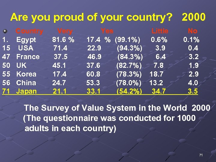 Are you proud of your country? 2000 Country Very Yes Little   No 1.
