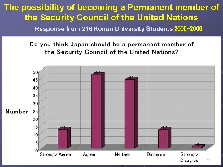 The possibility of becoming a Permanent member of the Security Council of the United