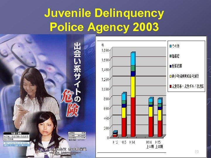 Juvenile Delinquency Police Agency 2003 80