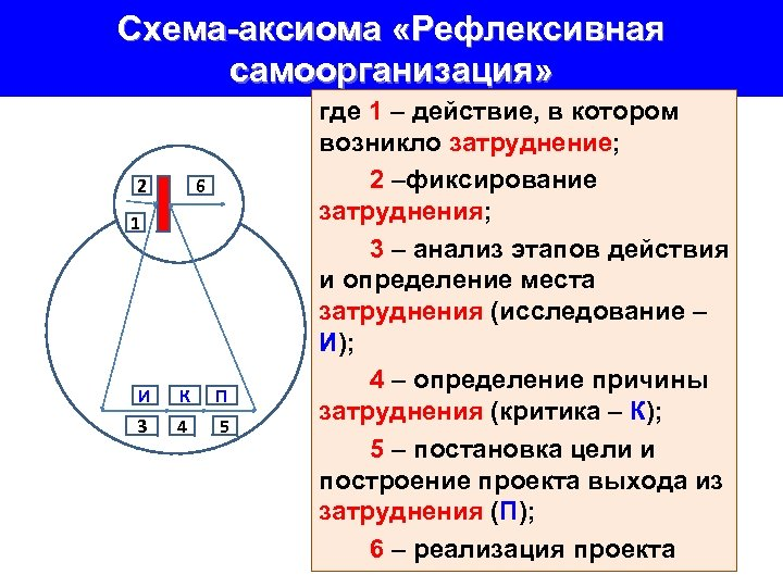 Схема-аксиома «Рефлексивная самоорганизация» 2 6 1 И К П 3 4 5 где 1