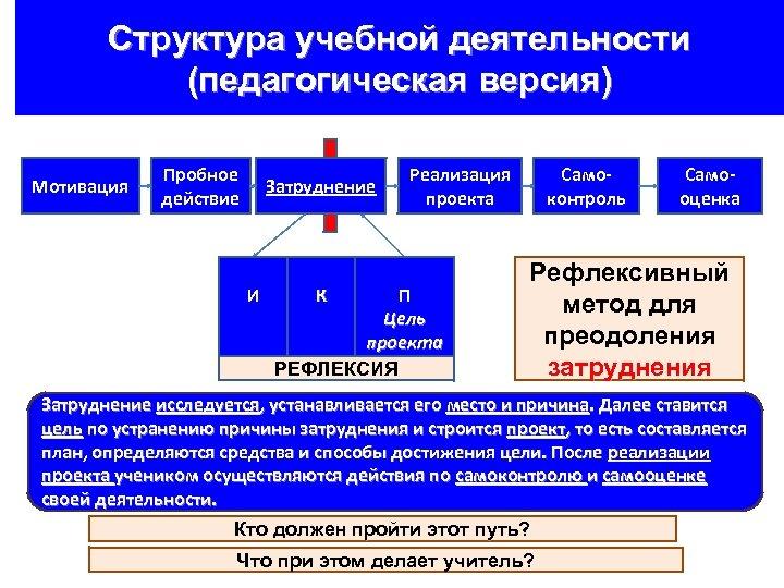 Структура учебной деятельности (педагогическая версия) Мотивация Пробное действие Затруднение И К Реализация проекта П