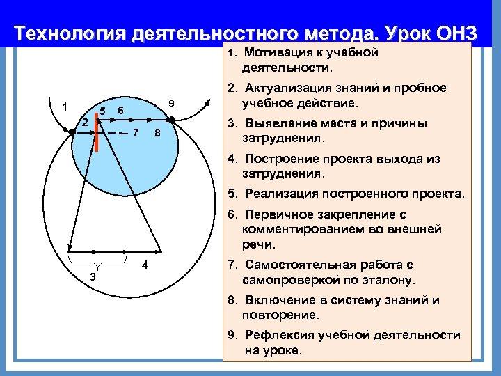 Технология деятельностного метода. Урок ОНЗ 1. 1 5 2 9 6 7 8 Мотивация