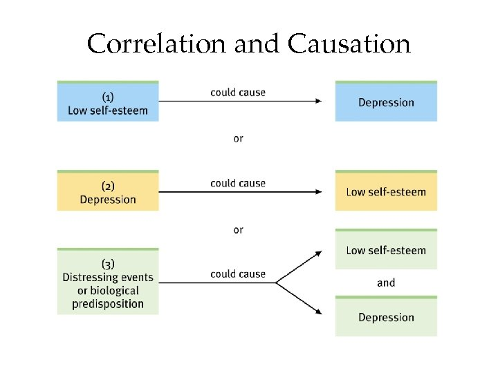 Correlation and Causation or