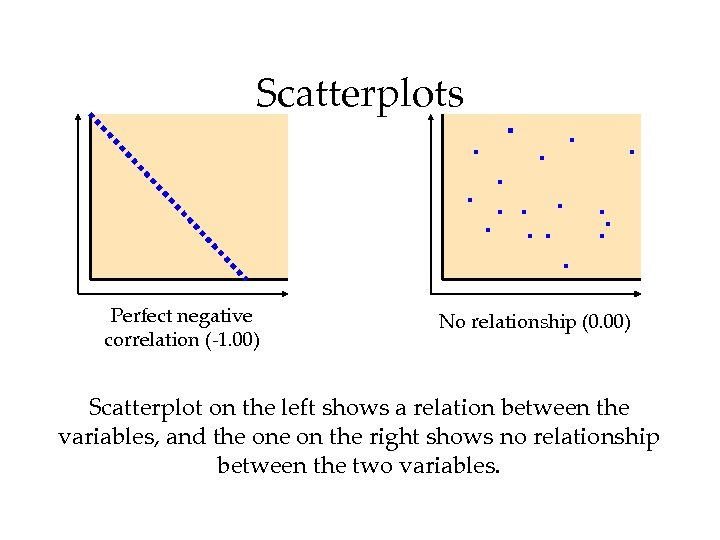 Scatterplots Perfect negative correlation (-1. 00) No relationship (0. 00) Scatterplot on the left