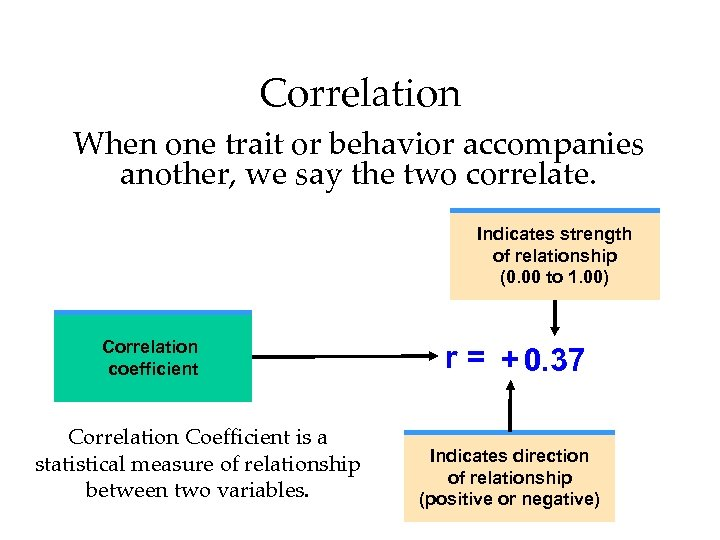 Correlation When one trait or behavior accompanies another, we say the two correlate. Indicates