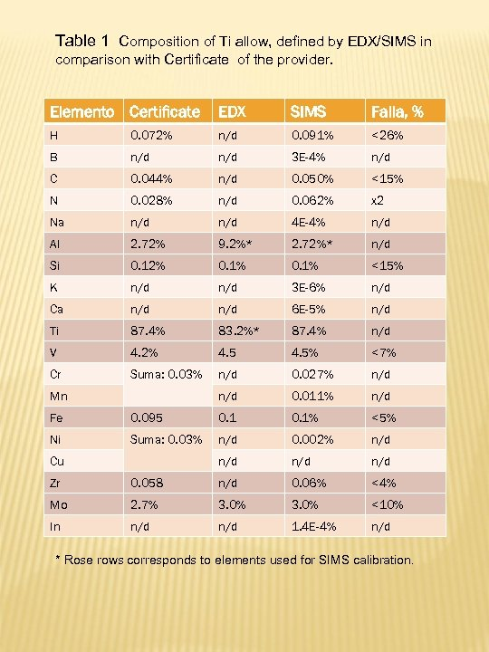 Table 1 Composition of Ti allow, defined by EDX/SIMS in comparison with Certificate of