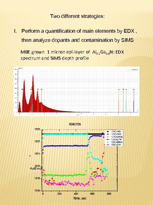 Two different strategies: I. Perform a quantification of main elements by EDX , then
