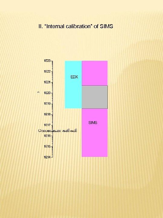 "II. ""Internal calibration"" of SIMS"