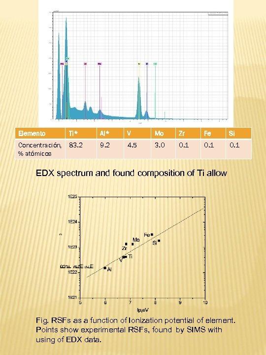 Elemento Ti* Al* V Mo Zr Fe Si Concentración, % atómicos 83. 2 9.