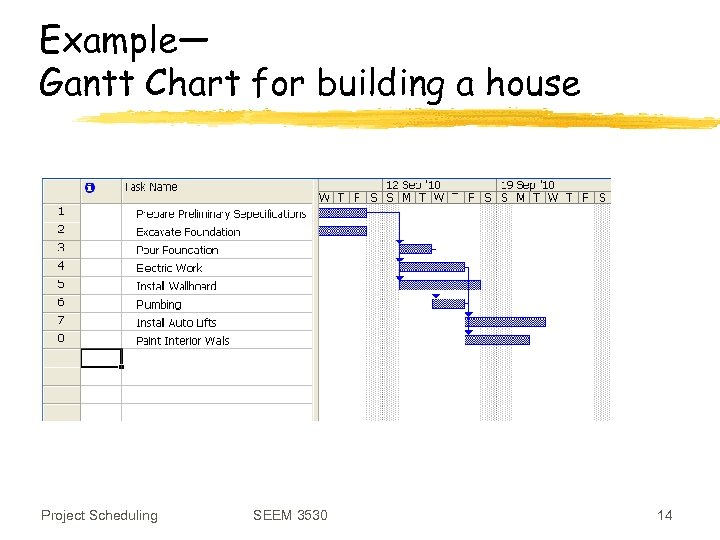 Example— Gantt Chart for building a house Project Scheduling SEEM 3530 14