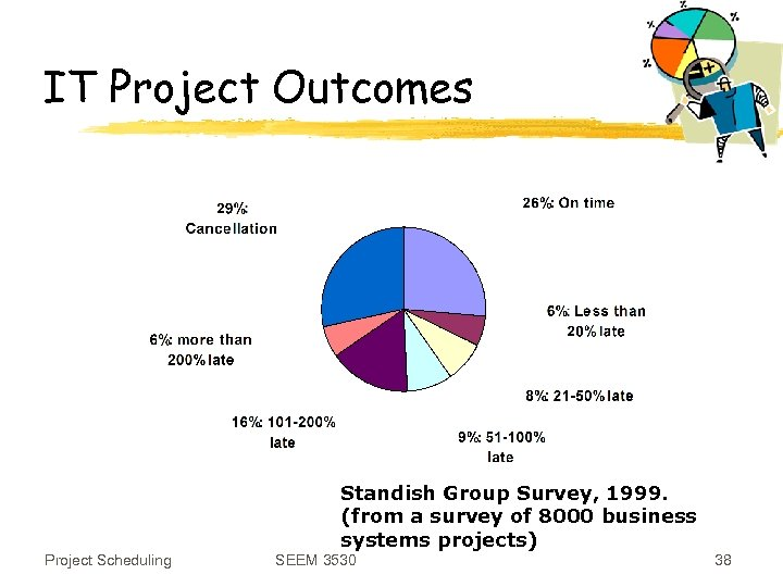 IT Project Outcomes Standish Group Survey, 1999. (from a survey of 8000 business systems