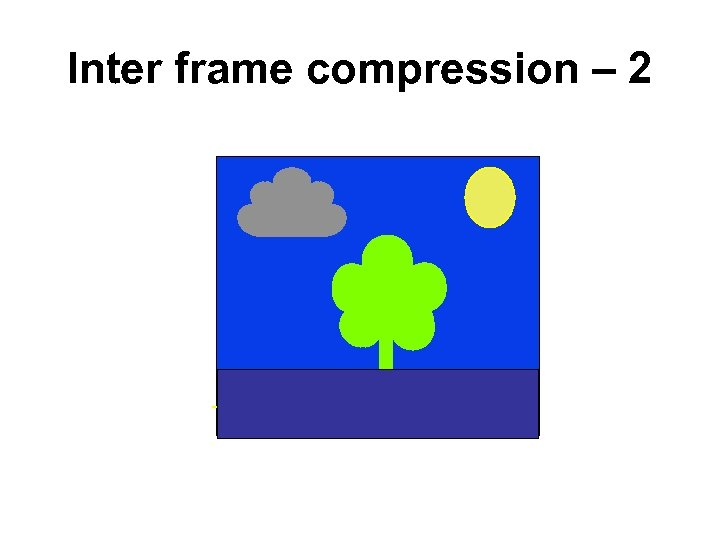 Inter frame compression – 2 Source Frame A