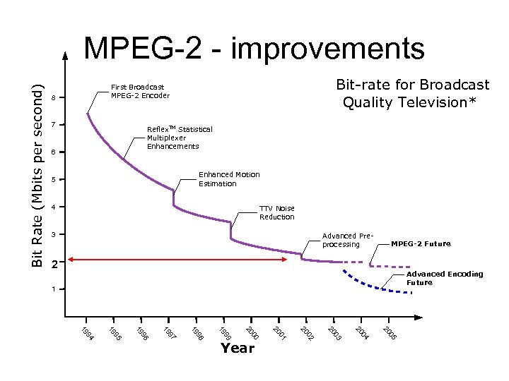 Bit Rate (Mbits per second) MPEG-2 - improvements Bit-rate for Broadcast Quality Television* First