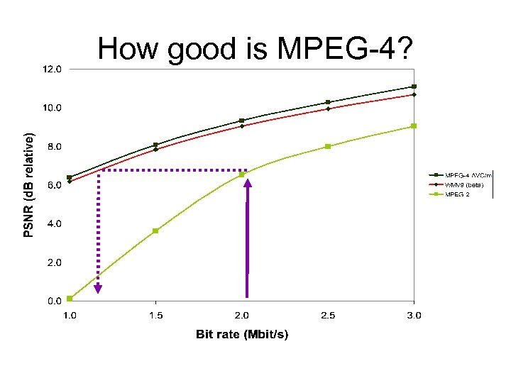How good is MPEG-4?