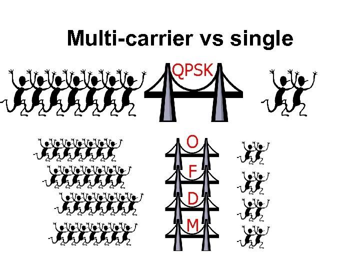 Multi-carrier vs single QPSK O F D M