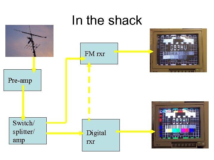 In the shack FM rxr Pre-amp Switch/ splitter/ amp Digital rxr