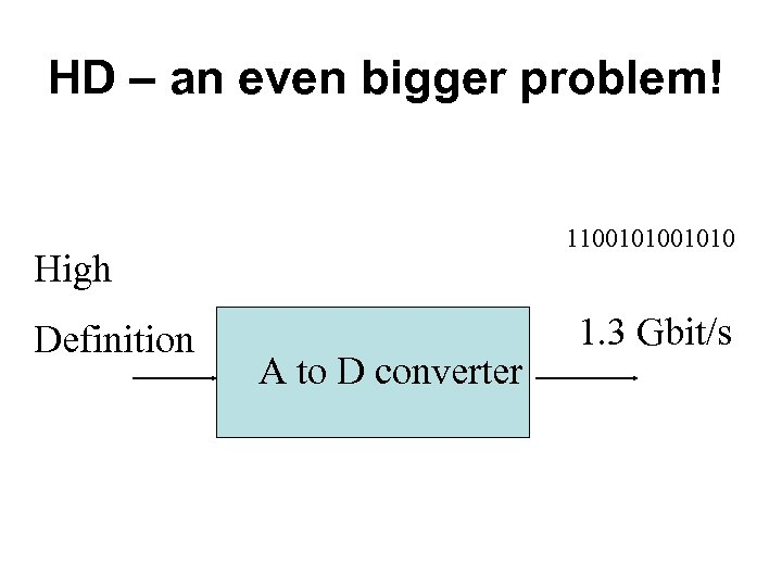HD – an even bigger problem! 11001010 High Definition A to D converter 1.