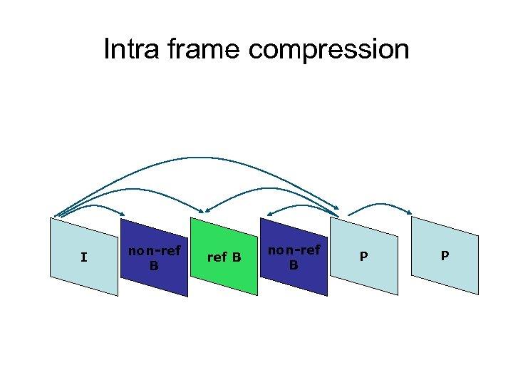 Intra frame compression I non-ref B P P