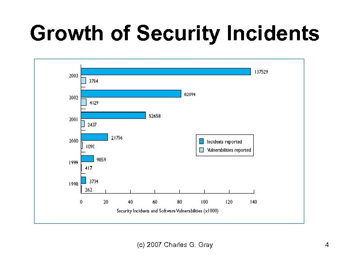 Growth of Security Incidents (c) 2007 Charles G. Gray 4