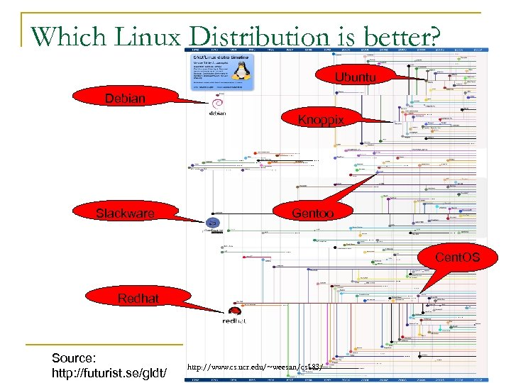 Which Linux Distribution is better? Ubuntu Debian Knoppix Slackware Gentoo Cent. OS Redhat Source: