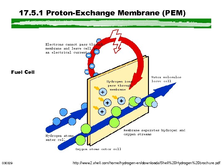 17. 5. 1 Proton-Exchange Membrane (PEM) Fuel Cell 030329 http: //www 2. shell. com/home/hydrogen-en/downloads/Shell%20