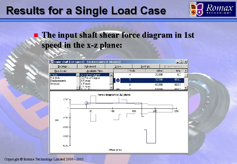 Results for a Single Load Case n The input shaft shear force diagram in