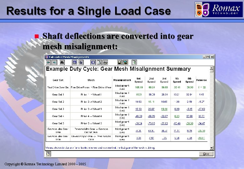 Results for a Single Load Case n Shaft deflections are converted into gear mesh