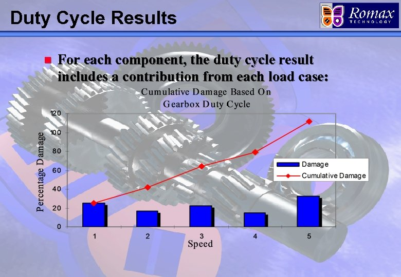 Duty Cycle Results n For each component, the duty cycle result includes a contribution